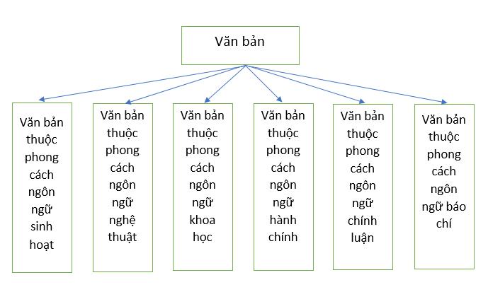 Văn bản phân theo phong cách ngôn ngữ